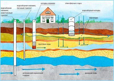 бурение скважины на воду цена за метр