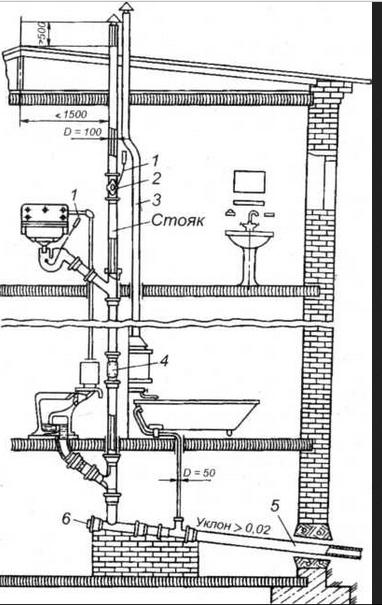 Правила канализации  в квартире 84