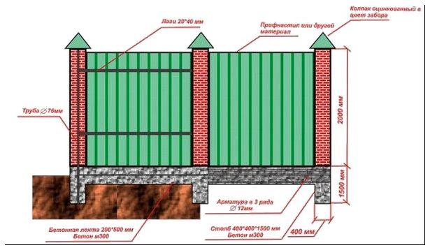 Как сделать забор из кирпича и профнастила своими руками видео