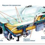 Гидромассажные ванны: выбор и установка