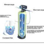 Как очистить воду от железа?