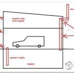 Как правильно сделать вентиляцию гаража