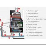 Колонки газовые кухонные