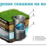 Компании, занимающиеся бурением скважин на воду в иркутске