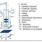 Насос для абиссинской скважины — советы по выбору и эксплуатации