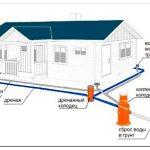 Основной порядок расчета и монтажа систем отопления