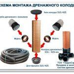 Пластиковый дренажный колодец – полезные нюансы