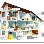Система «умный дом» для квартиры и загородного дома