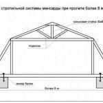 Стропильная система мансардной крыши — чертежи