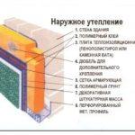 Утепление стен пенопластом – дешево и практично