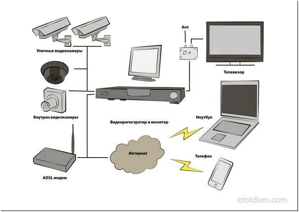 Фото 6 — Подключение через проводные и безпроводные сети