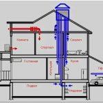 Система вентиляции в квартире – создайте идеальный микроклимат в своем жилище!