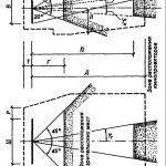 Снип 2.08.02-89* — общественные здания и сооружения