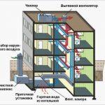 Проектування вентиляції в багатоповерхових висотних жилих будинках