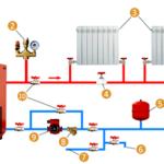 Если вы давно хотели купить качественные системы отопления в интернет магазине, то мы будем рады предложить вам свои услуги