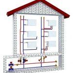 Оптимальная система отопления жилого дома