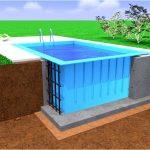 Изготовление и установка полипропиленовых бассейнов