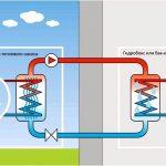 3 причины, по которым вы должны установить тепловой насос в своем доме